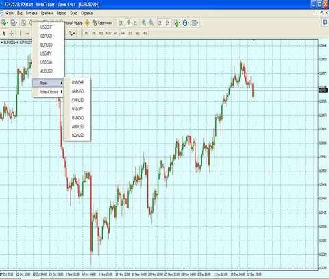 торги европейских бирж