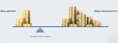 Размер плеча в форексе курс доллара в россии форекс графика