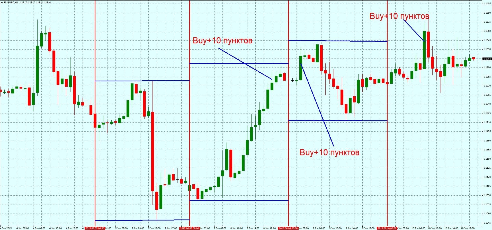 strategia usd forex eur este haram de investiții valutar