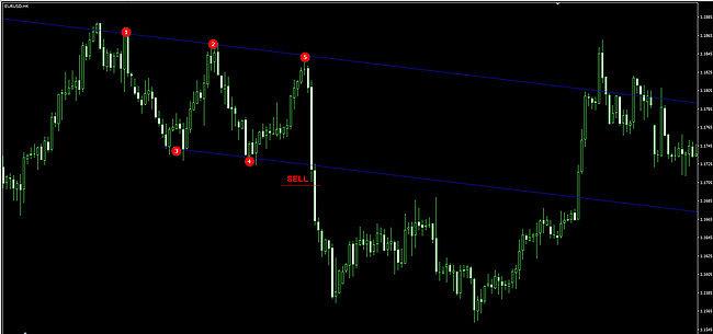 канальная стратегия с трендовыми линиями