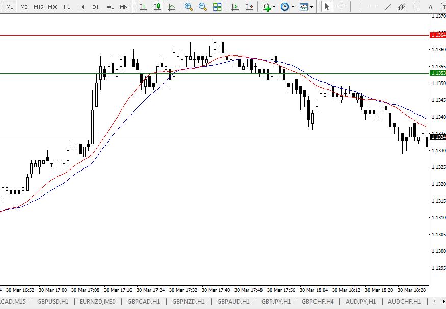 Форекс минутный график терминал торговли на бирже