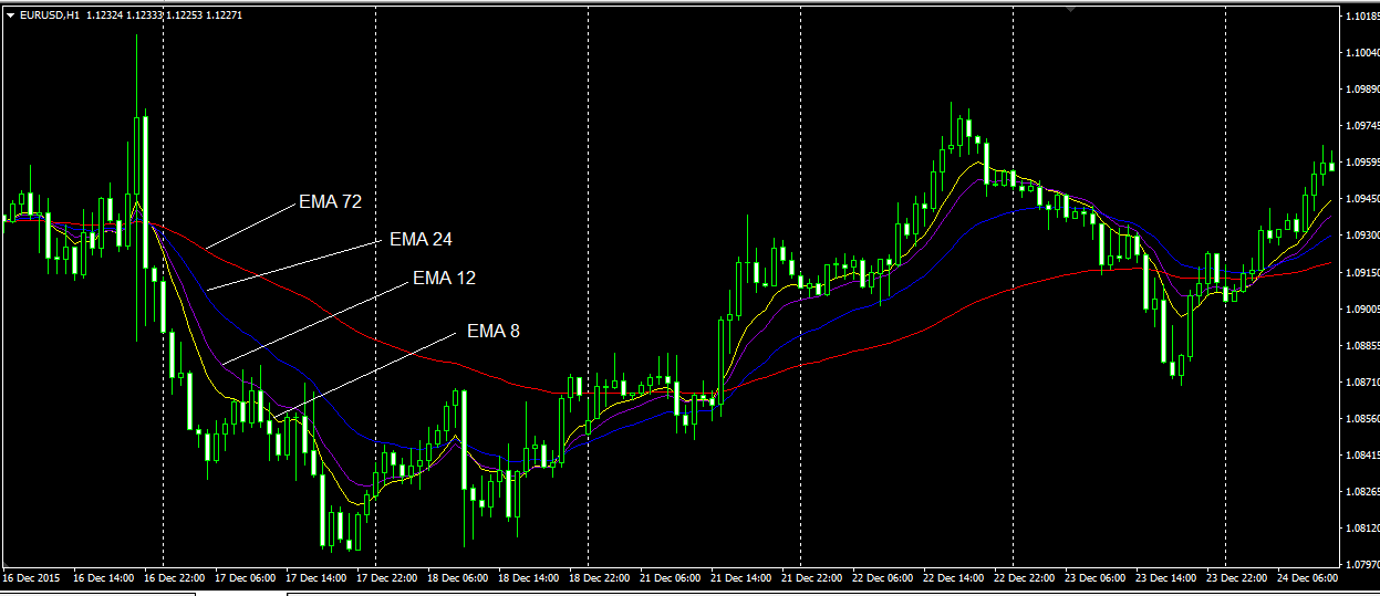 Стратегии форекс для h1 и h4 что такое точка входа в рынок форекс