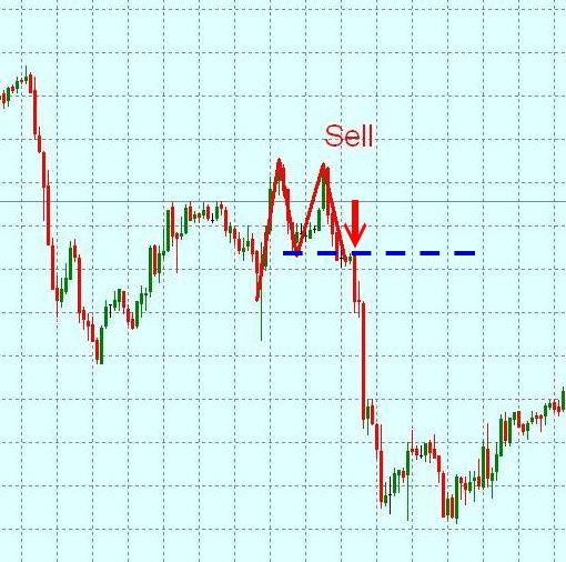 торговля золотом на биржах