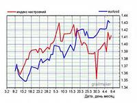 Курсы валют прогноз форекс как платить налоги по форексу