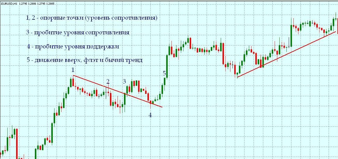 Вход рынок форекс торговые сигналы форекс статистика